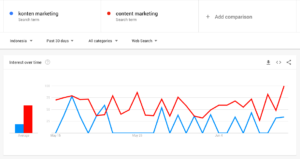 Tool Content Marketing