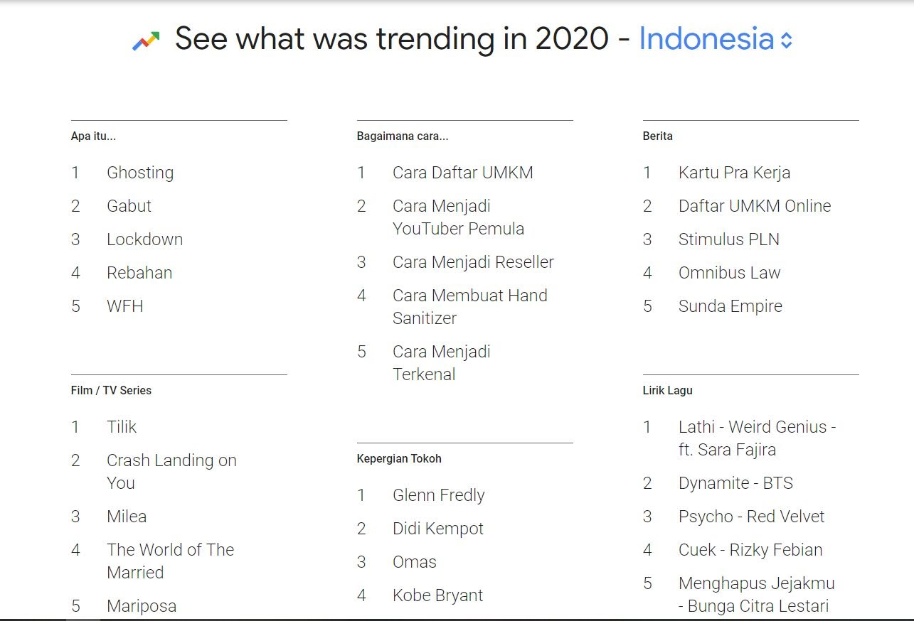 katarsa-cara-menggunakan-google-trendskatarsa-cara-menggunakan-google-trends